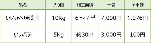 いいかべ珪藻土価格表