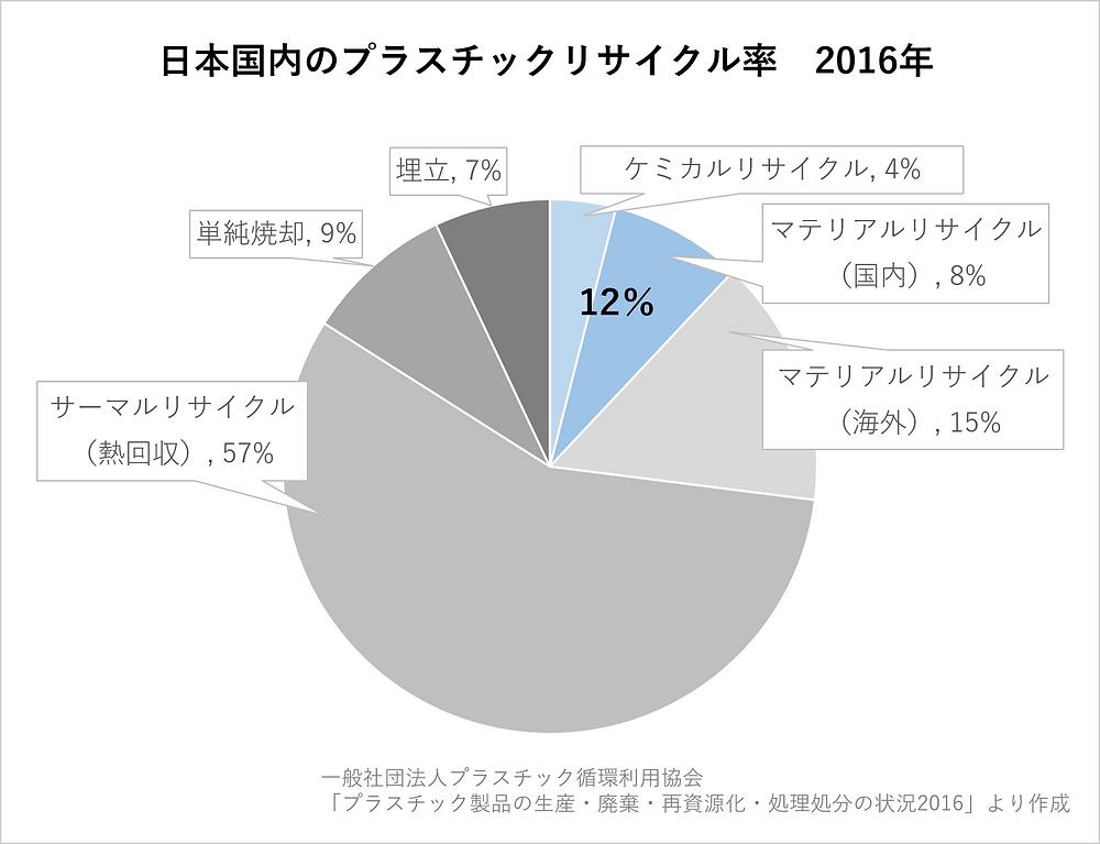 いいかべ珪藻土ブログ_日本国内のプラスチックリサイクル率2016年