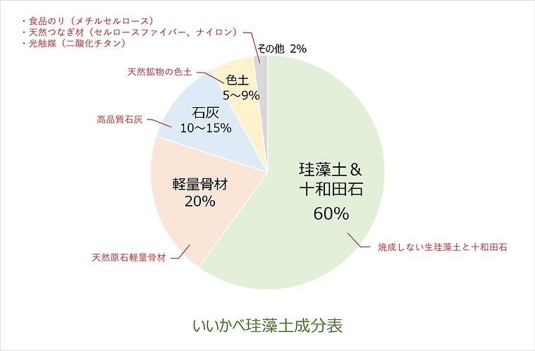 成分表(円グラフ)2.png
