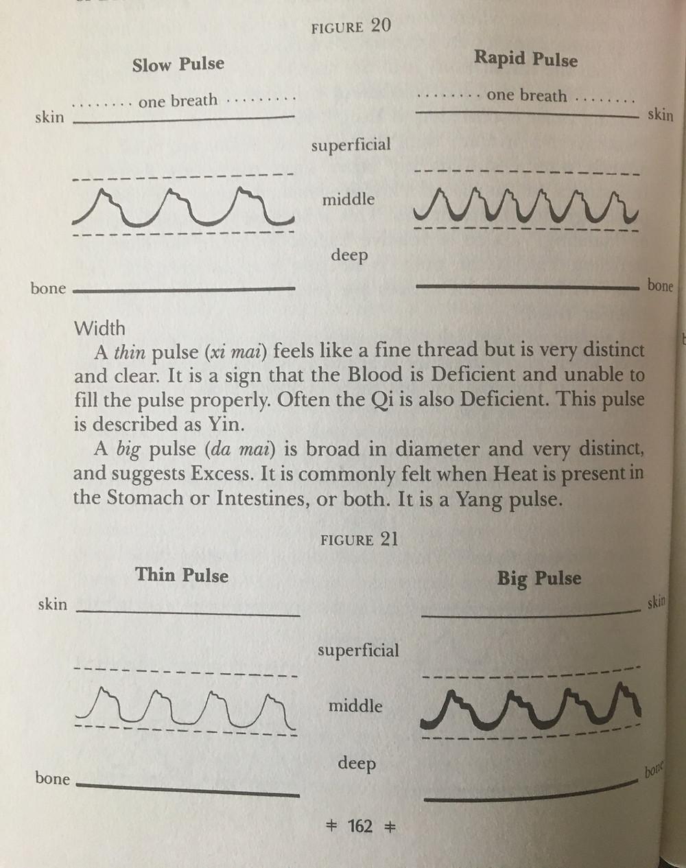 Pulse diagrams