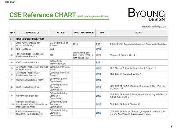 CSE Resource Guide (California Supplemental Exam)