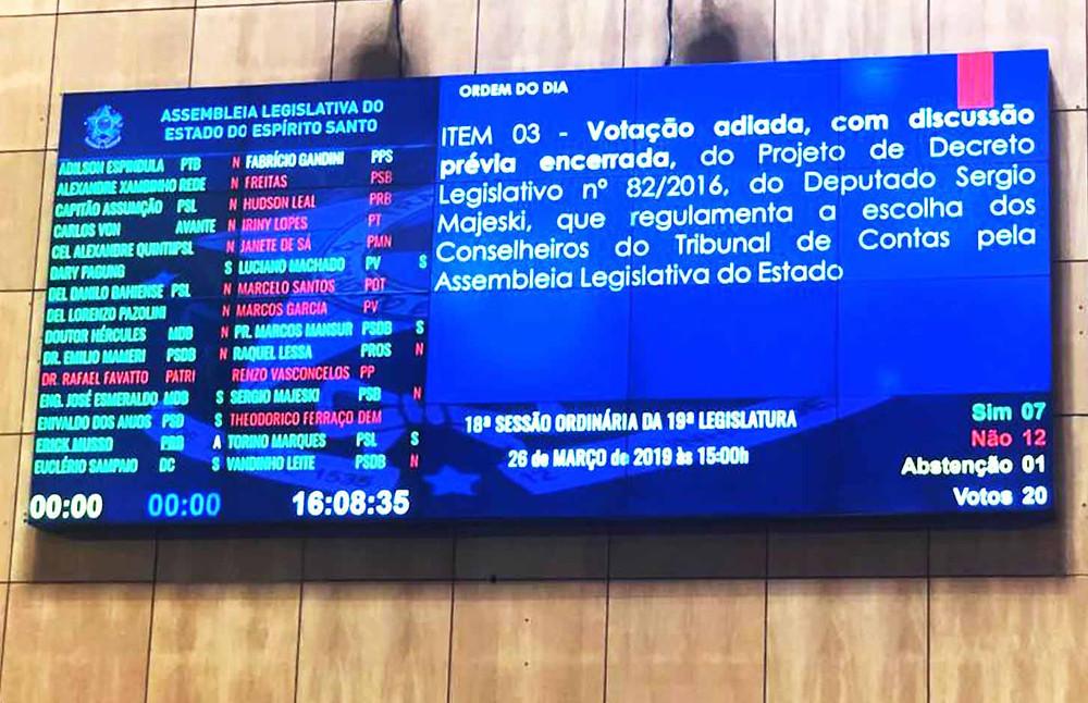 Deputados estaduais derrubaram o parecer de inconstitucionalidade da Comissão de Justiça