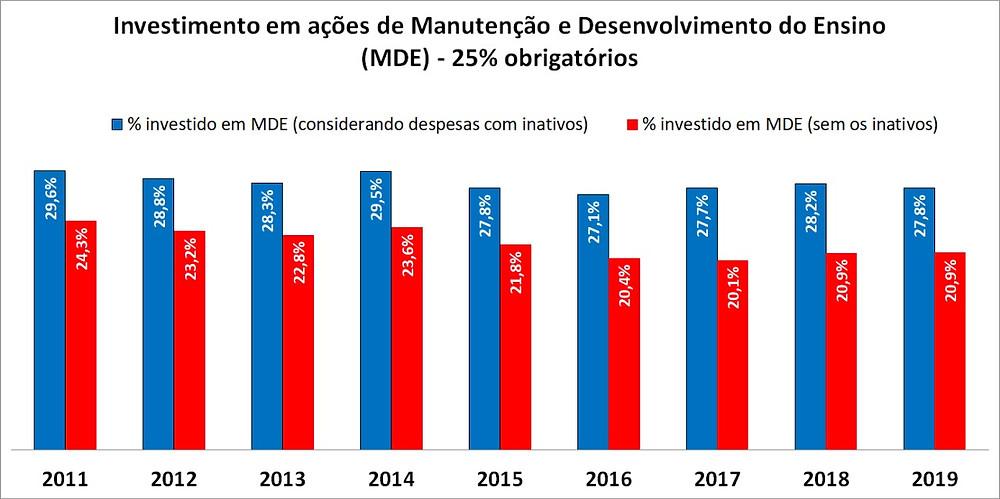Gráfico detalha a manobra realizada desde 2011 no Espírito Santo