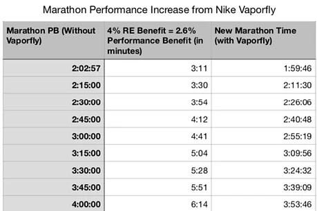Vaporfly performance data