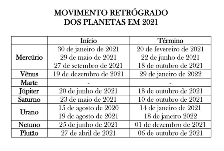 Tabela PNG Movimento Retrógrado.png