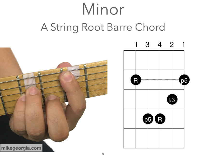 A String Root Barre Chords - Minor.png