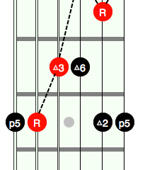 Connecting Chords to a Scale