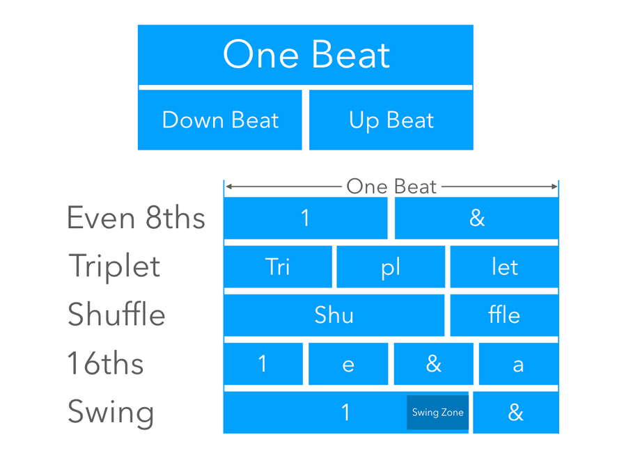 Rhythm - Division of a Beat.png