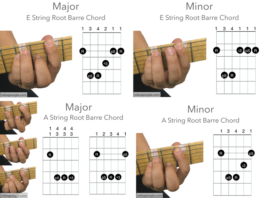 Barre Chords - Major and Minor.001.png