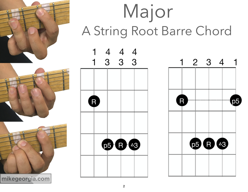 A String Root Barre Chords - Major.png
