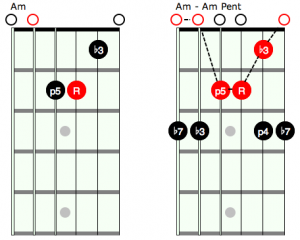 Open Chords and Pentatonic