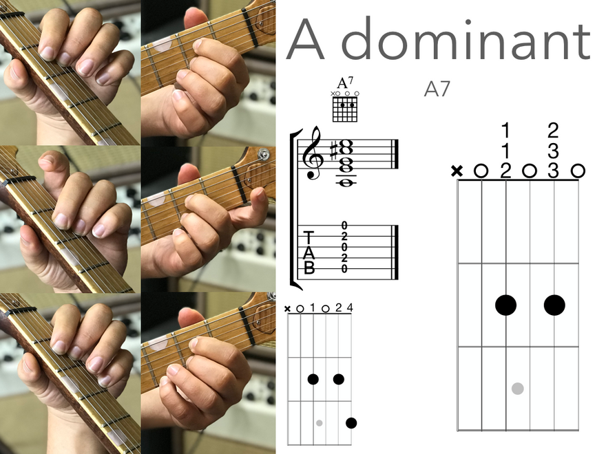 Open Chords A7.png