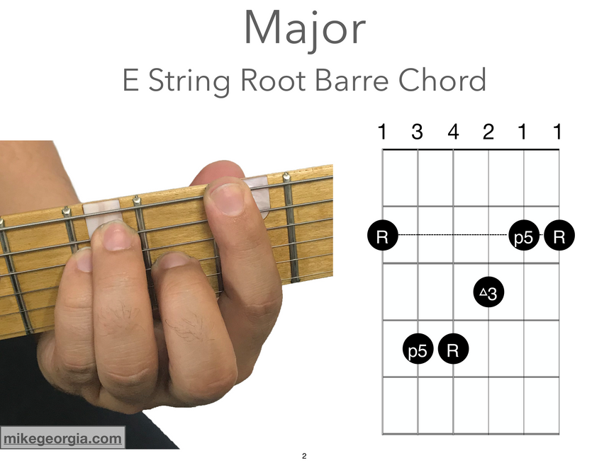 E String Root Barre Chords - Major.png