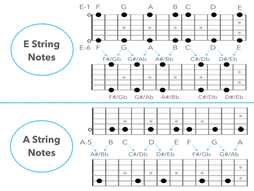 Barre Chords - Major and Minor.002.png