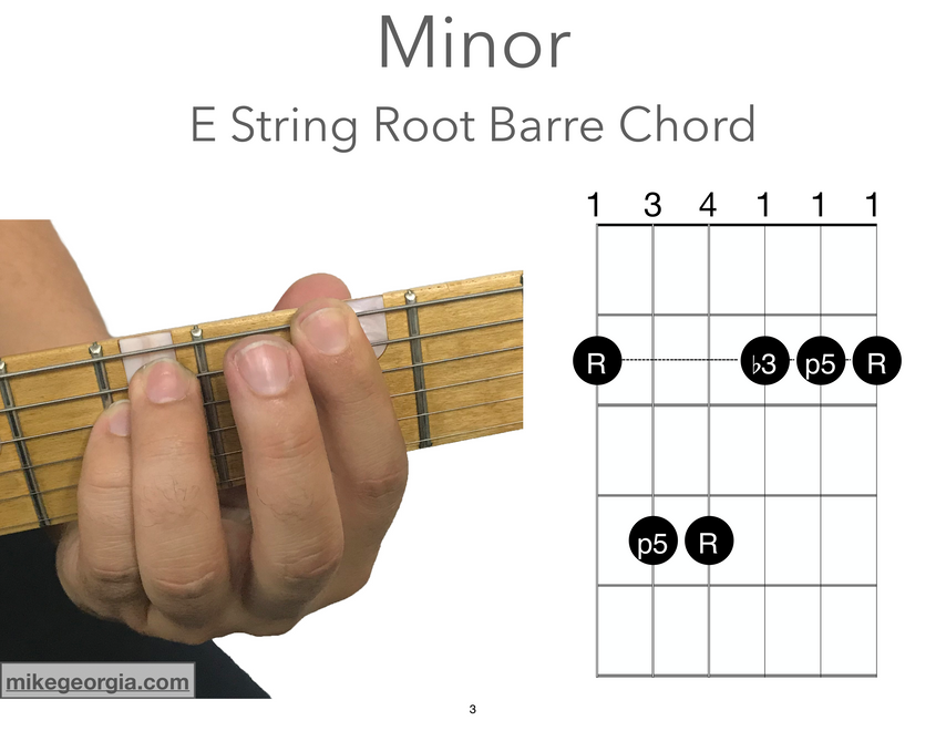 E String Root Barre Chords - Minor.png