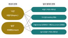 언택트 시대, 일하는 방식의 변화와 협업툴