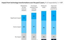 디지털 트랜스포메이션의 중심 '사람' 그리고 3가지 측면의 전환