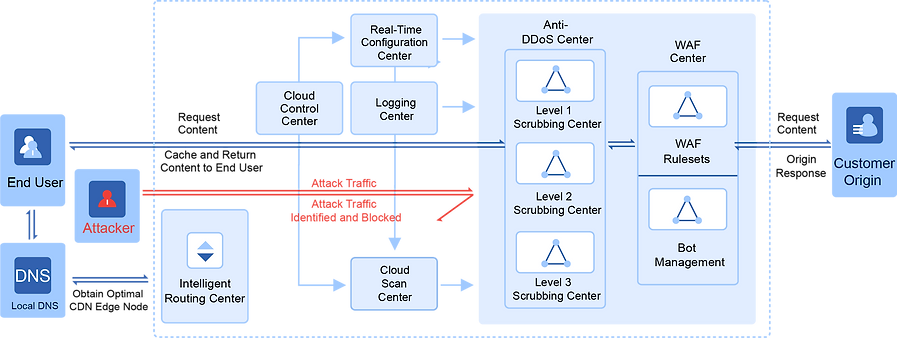 cloud security architecture