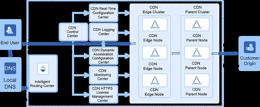 Dynamic Acceletation architecture