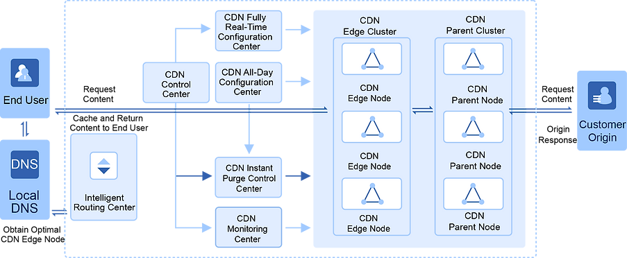cloud delivery architecture