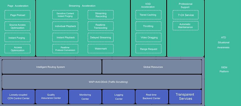 media service diagram