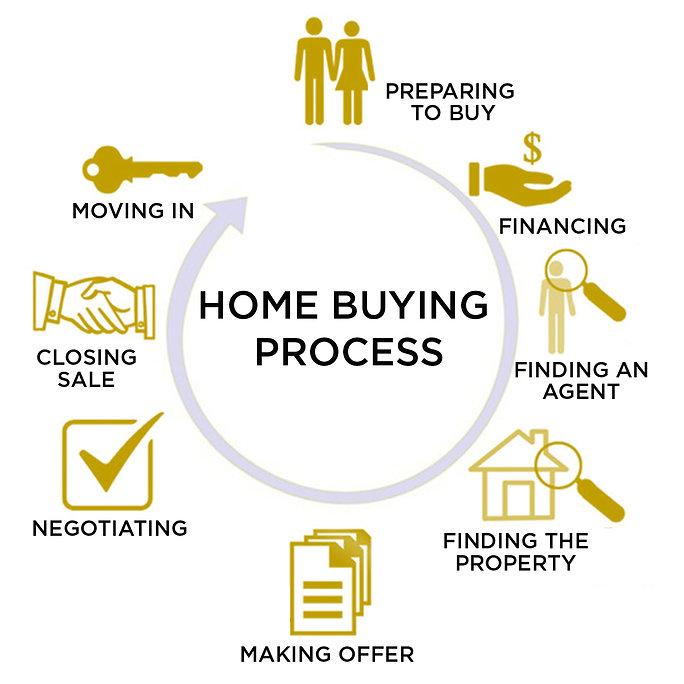 HOME-BUYING-PROCESS.jpg