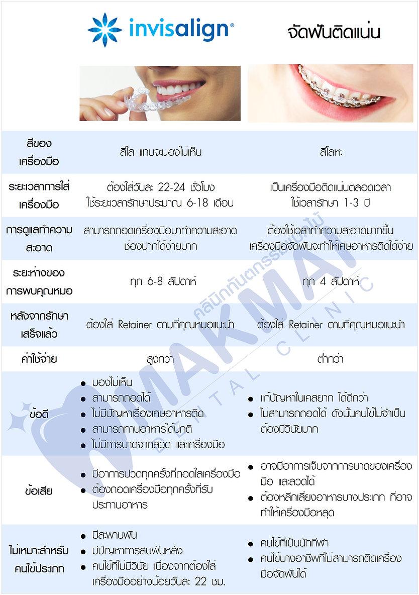 เปรียบเทียบ จัดฟัน invisalign