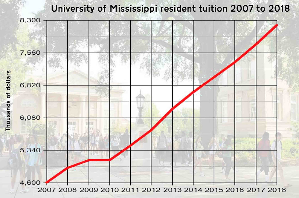 RISING: Resident tuition at the University of Mississippi has increased every year but one since 2007. Graph by Steve Wilson