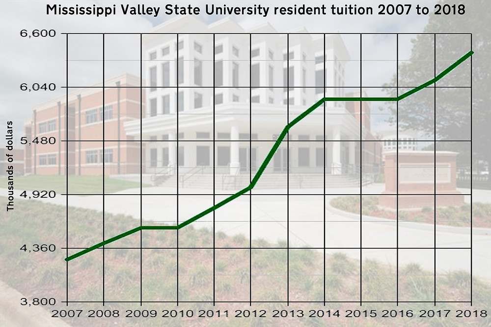 RISING: Tuition costs at Mississippi Valley State University have been on an upward trend since 2007. Graph by Steve Wilson