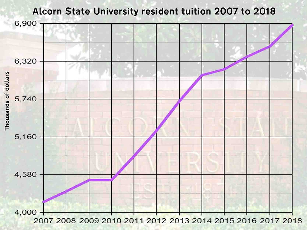 SKYWARD: In all but one year since 2007, the IHL Board has authorized a resident tuition increase for Alcorn State students. Graph by Steve Wilson