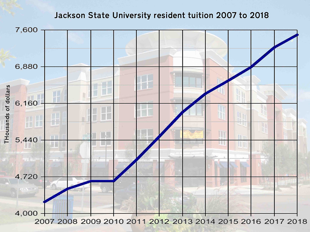 STEEP: In all but one year since 2007, the IHL Board has authorized a resident tuition increase for Jackson State students. Graph by Steve Wilson