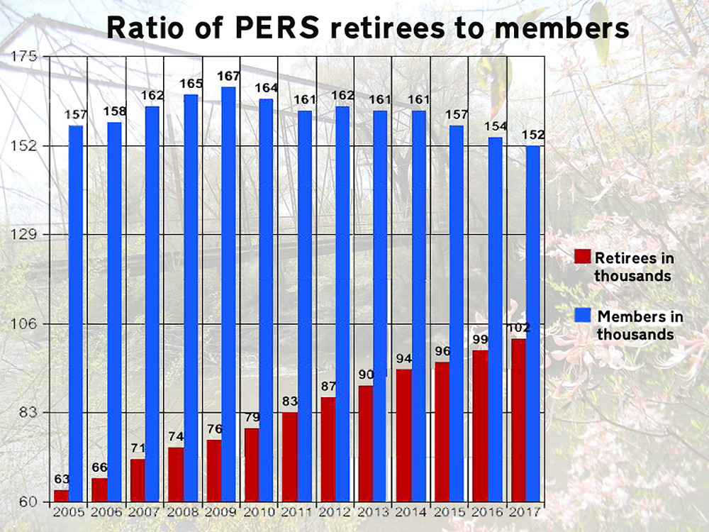 UPTICK: The number of retirees has increased from 63,000 in 2005 to more than 102,000 in 2017. Graph by Steve Wilson