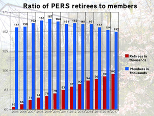 Better numbers, but overall forecast still grim for state pension fund