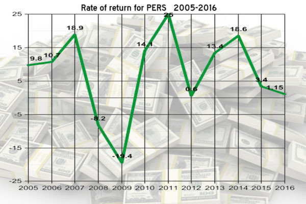 ROLLERCOASTER: Mississippi retirees' have endured an investment rate of return rollercoaster since 2005. Graph by Steve Wilson
