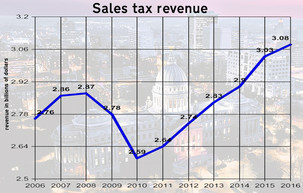 Mississippi cities missing out as use tax revenues increase due to online sales