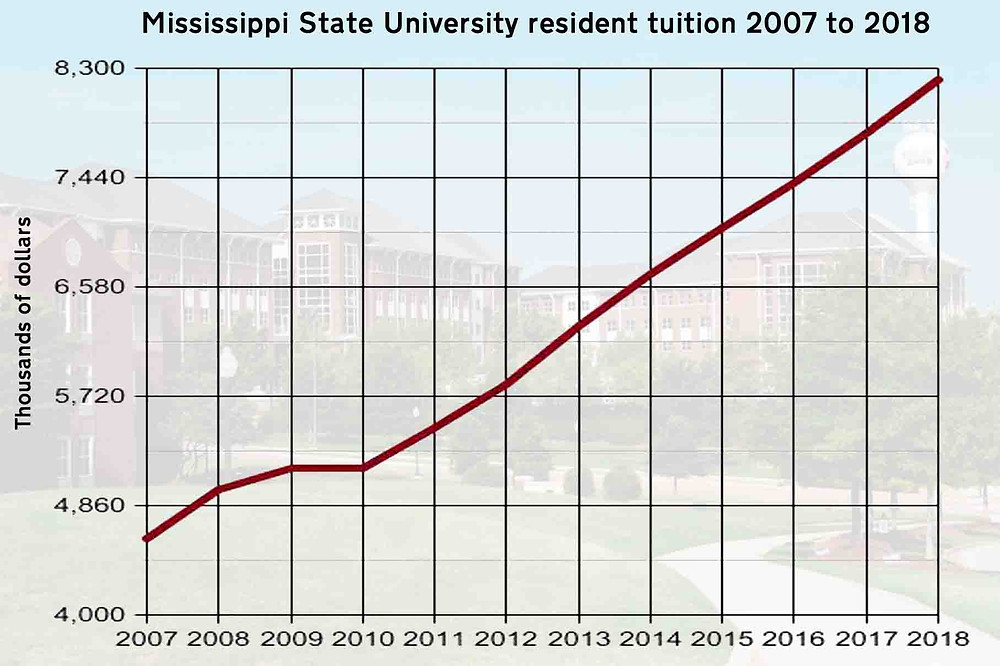 ASCENDANT: Tuition at Mississippi State University has increased annually for the past 11 years. Graph by Steve Wilson
