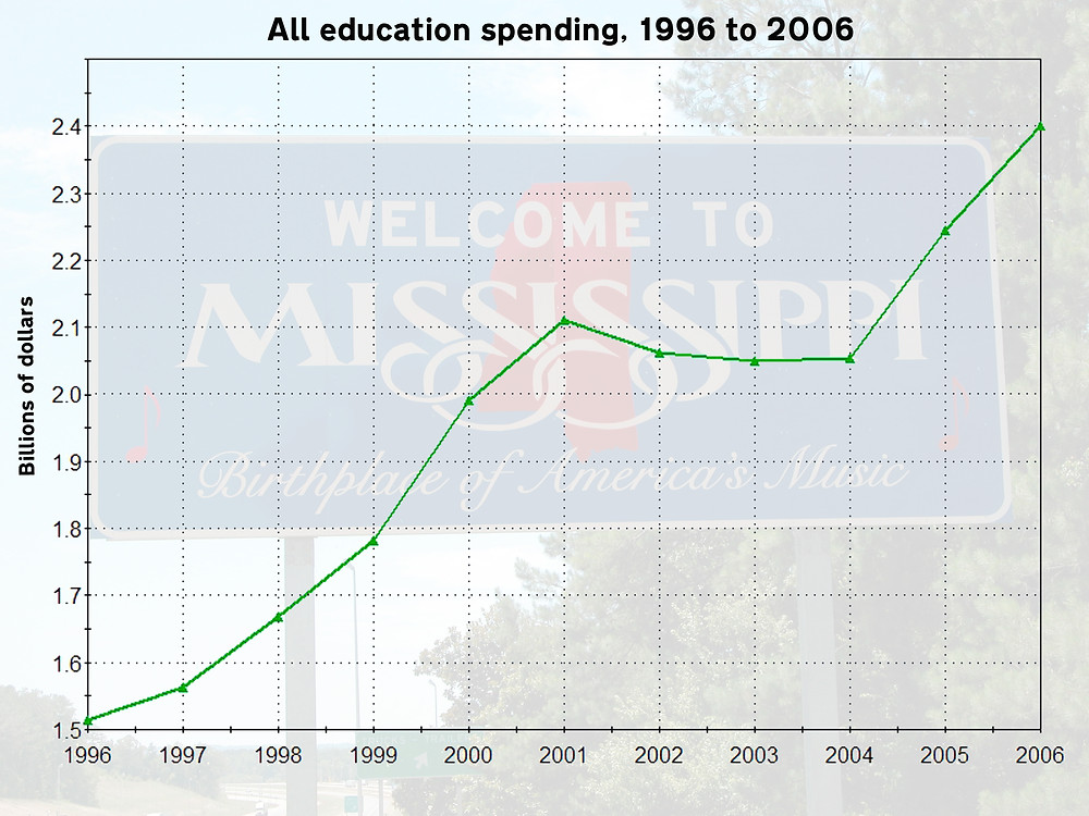UPWARD: State education spending on K-12 and higher education rose substantially from 1996 to 2006. Graph by Steve Wilson