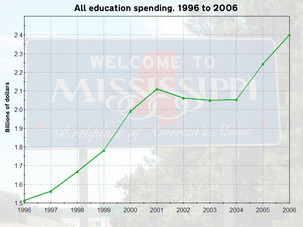 Despite funding peaks and valleys, tuition increases continue for state universities