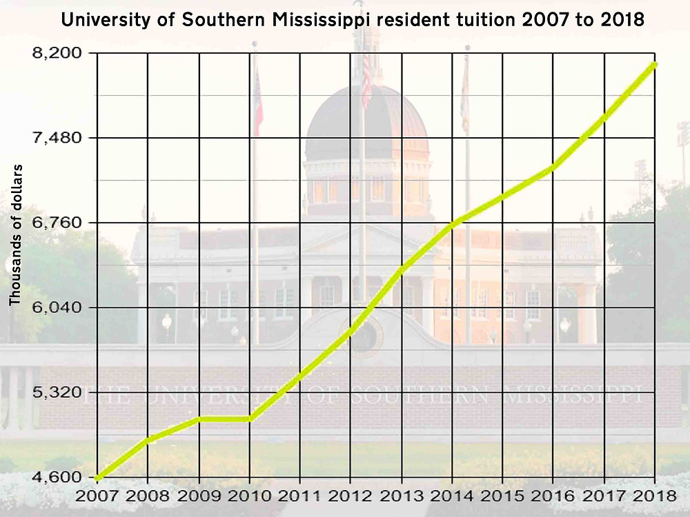 FLY LIKE AN EAGLE: Tuition increases at the University of Southern Mississippi have been an nearly annual event in the last 11 years. Graph by Steve Wilson