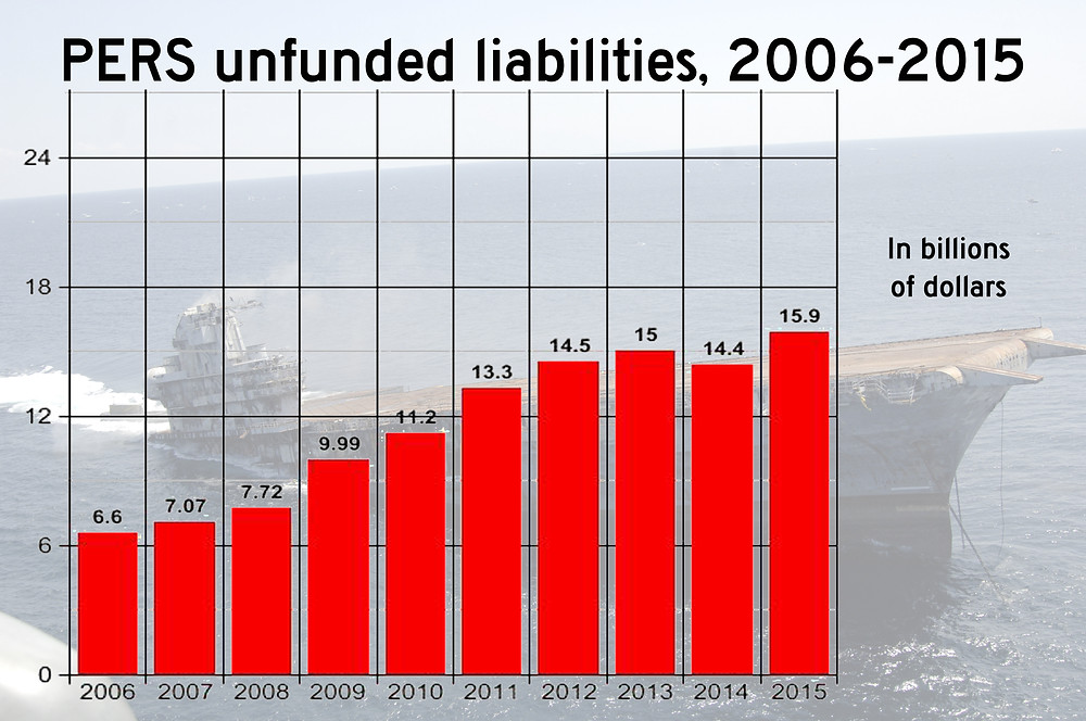 SINKING: The amount of unfunded liabilities have been increasing for the Public Employees' Retirement System of Mississippi (PERS) since 2006. Graph by Steve Wilson