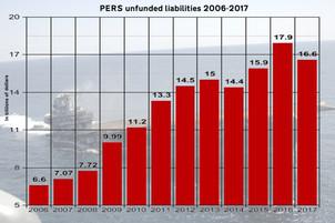 Report that lauds pension contributions to local economies ignores massive liabilities
