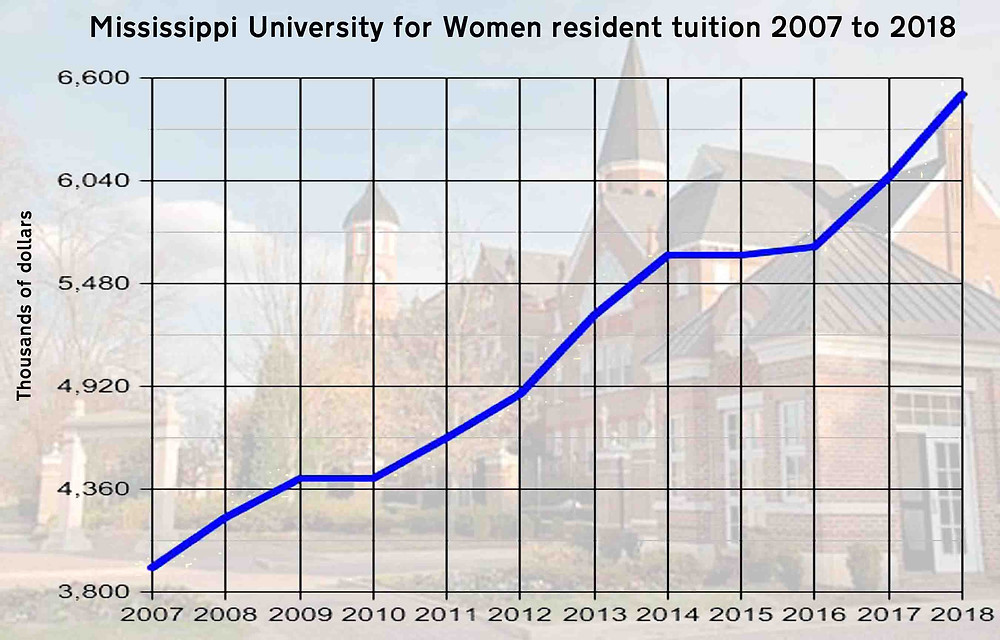 ONWARD AND UPWARD: Tuition at Mississippi University for Women has either increased or remained the same in the last 11 years. Graph by Steve Wilson