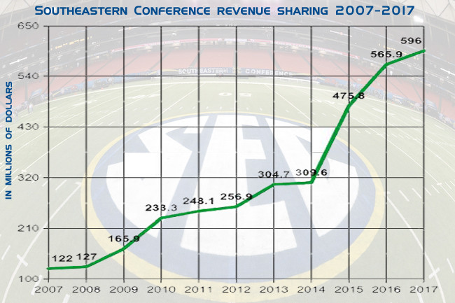 REVENUE: SEC revenues paid out to the 14 member schools has increased dramatically since 2007. Graph by Steve Wilson