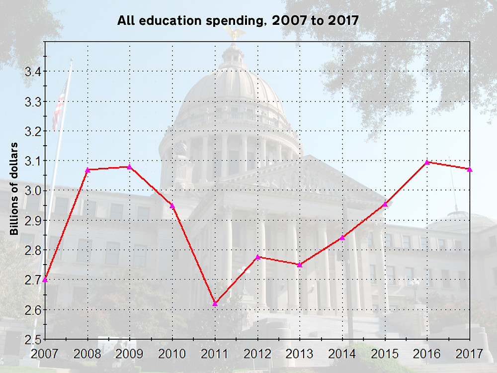SKYWARD: Spending on all education continues to increase. Graph by Steve Wilson