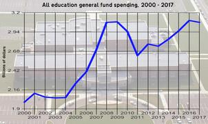 Mississippi Education Spending Soars