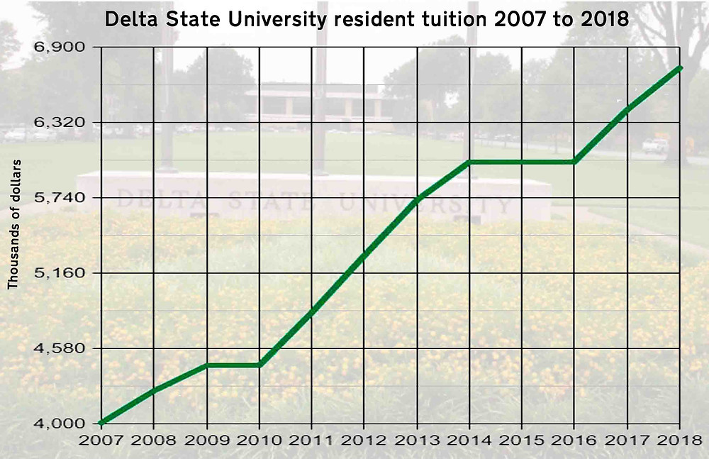 UPWARD TREND: Tuition at Delta State University has either increased or remained the same in the last 11 years. Graph by Steve Wilson