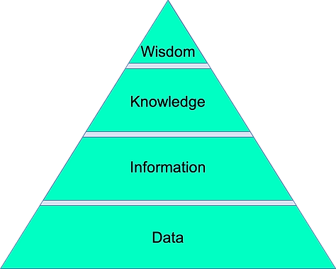 Data, Information, Knowledge.png