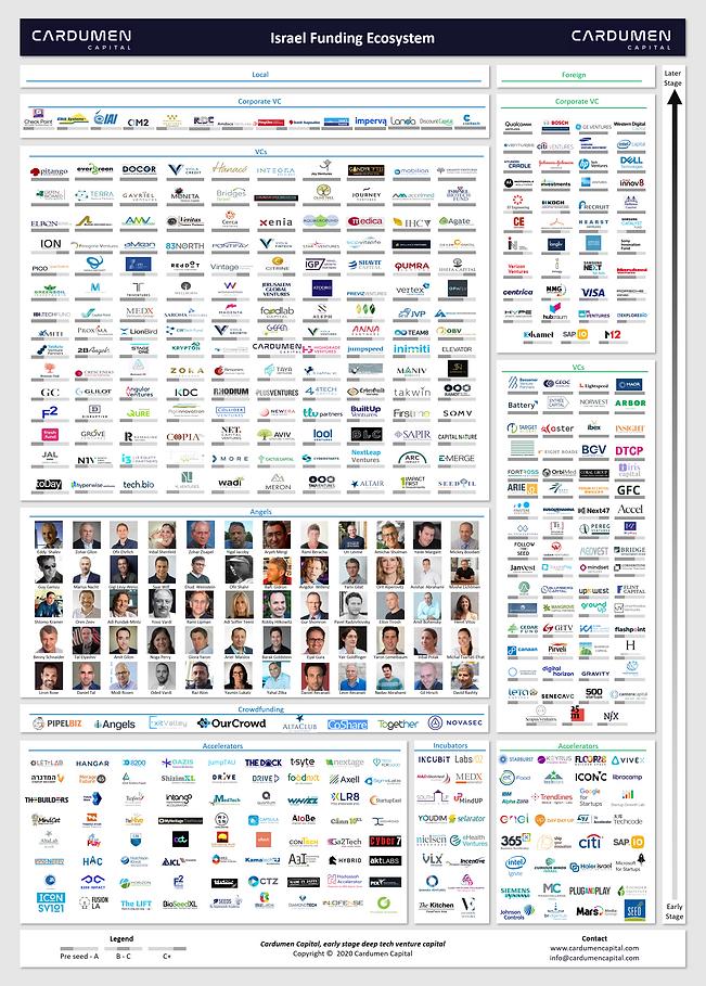 Venture Capital Israel