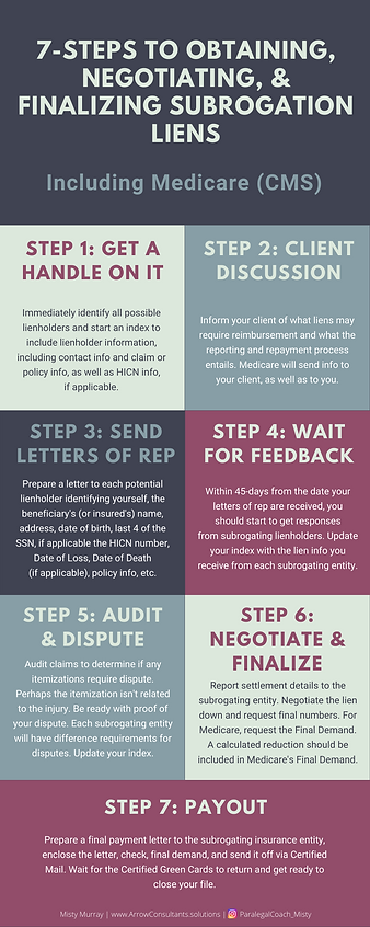 Infographic - Subrogation Liens.png