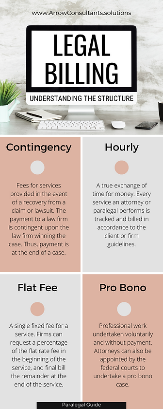 Legal Billing Structure INFOGRAPHIC.png